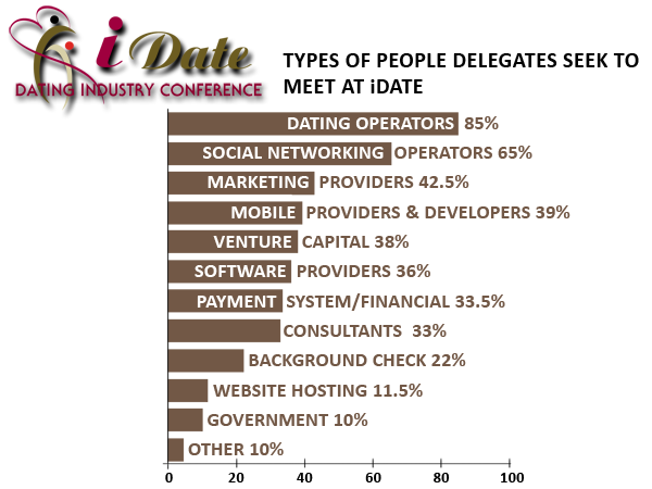 Online Dating Industry Delegates Survey of Who They Wish to Meet